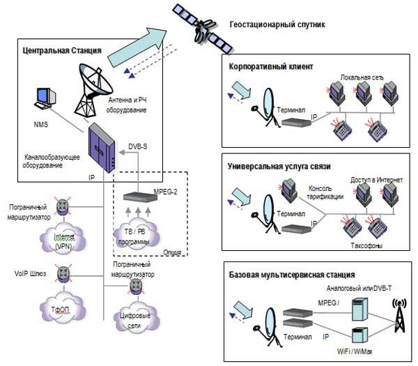 Пример решения: Построение спутниковой сети связи для регионального оператора на базе Satellite Private Networks...